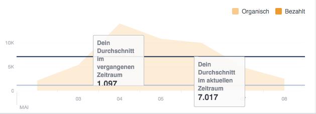 Grafik zur Darstellung der Facebook-Reichweite